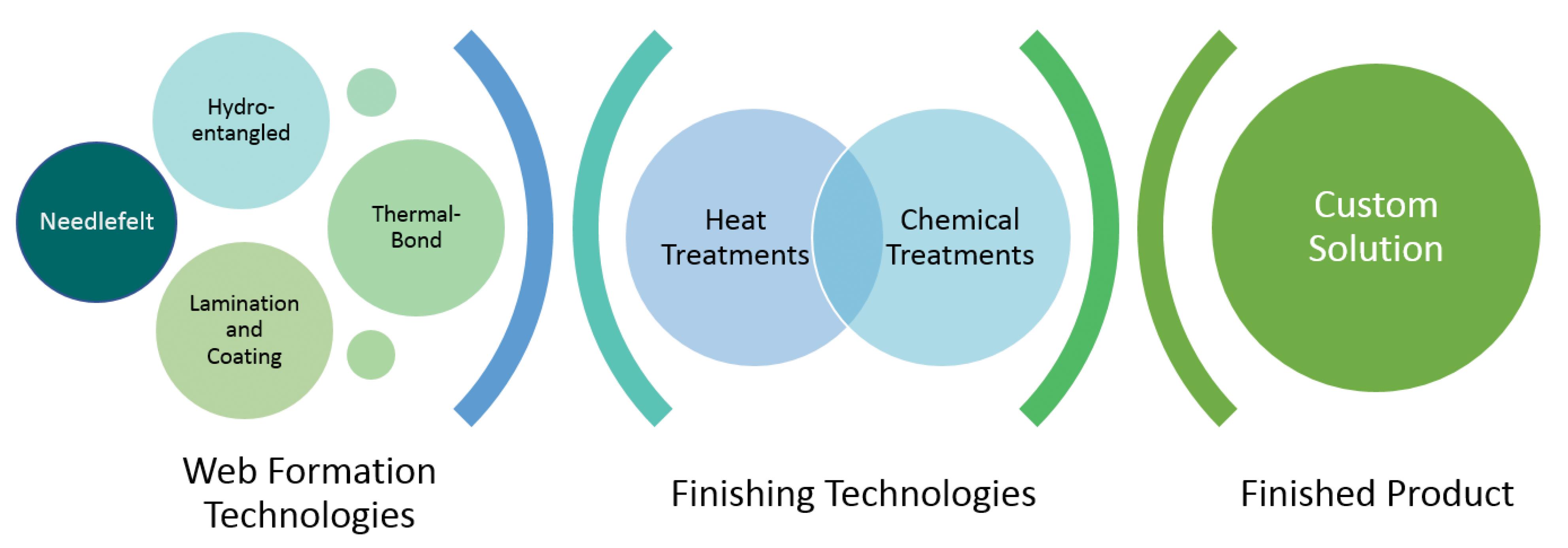 Bondex custom thermal bonded hydro-entangled spunlace solutions