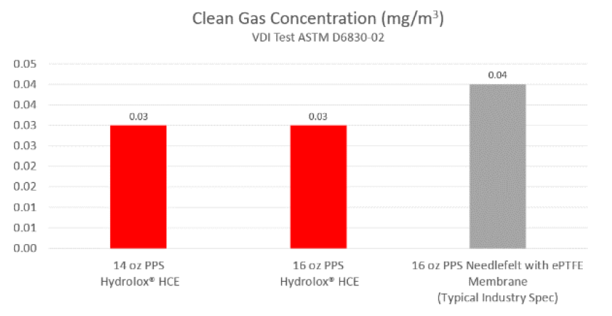 Hydrolox hydro-entangled v needlefelt clean gas concentration