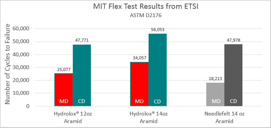 Durability flex test hydrolox hydro-entangled aramid v needlefelt aramid