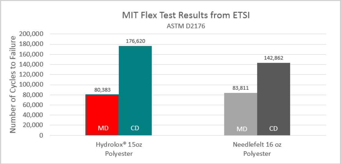 Durability flex test hydrolox hydro-entangled polyester v needlefelt polyester