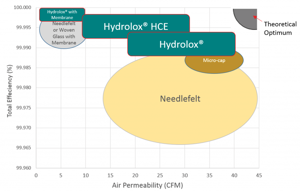 Filter media efficiency graphic with Hydrolox hydro-entangled