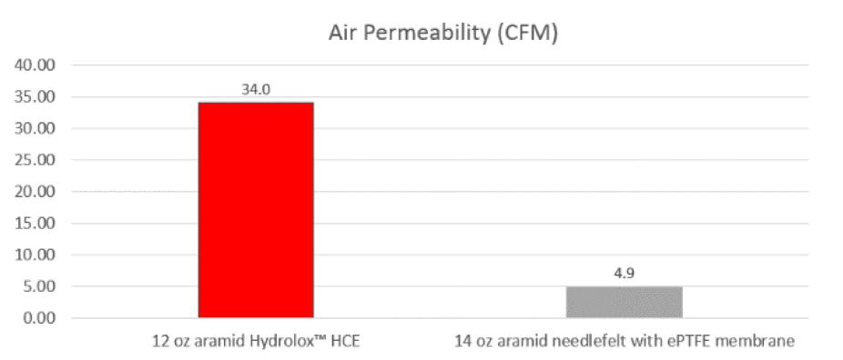 aramid hydrolox hydro-entangled v needlefelt air permeability