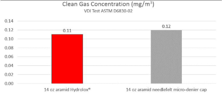 aramid hydrolox hydro-entangled v needlefelt clean gas concentration