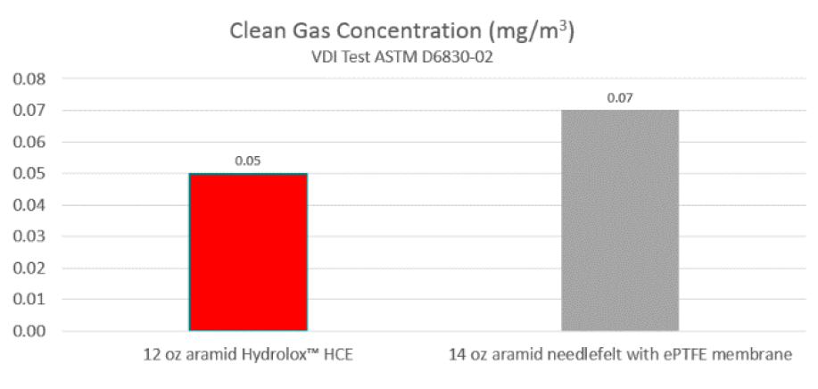 aramid hydrolox hydro-entangled v needlefelt clean gas concentration