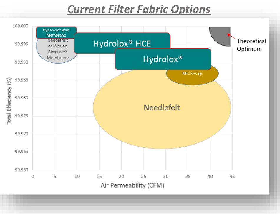 Current filter media efficiency graphic with Hydrolox hydro-entangled