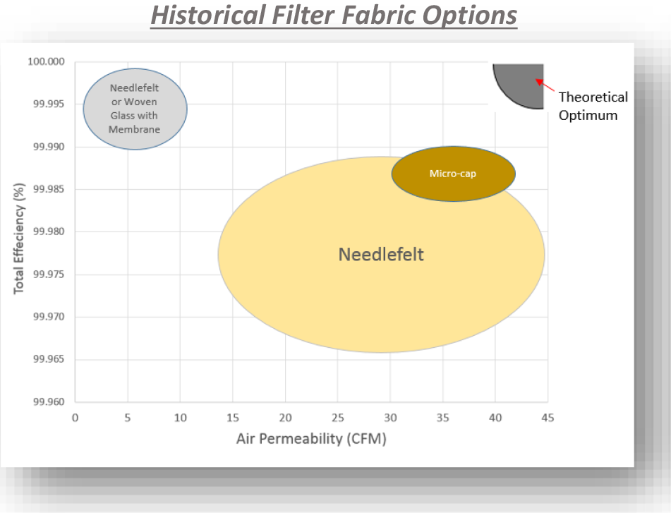 Historical filter media efficiency graphic without Hydrolox hydro-entangled