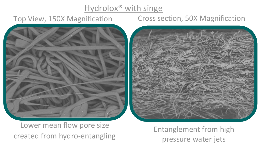 Filter media efficiency Hydrolox hydro-entangled