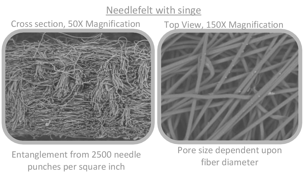 Filter media efficiency magnification needlefelt