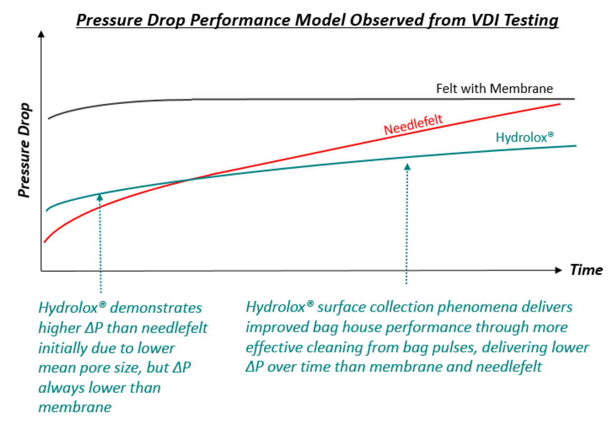 Hydrolox hydro-entangled improved bag house performance graphic